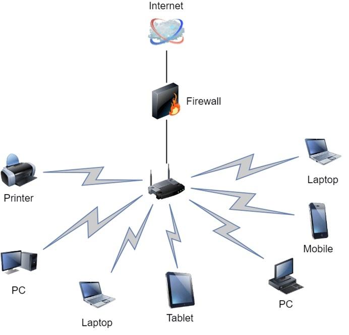 شبکه کردن چند دستگاه