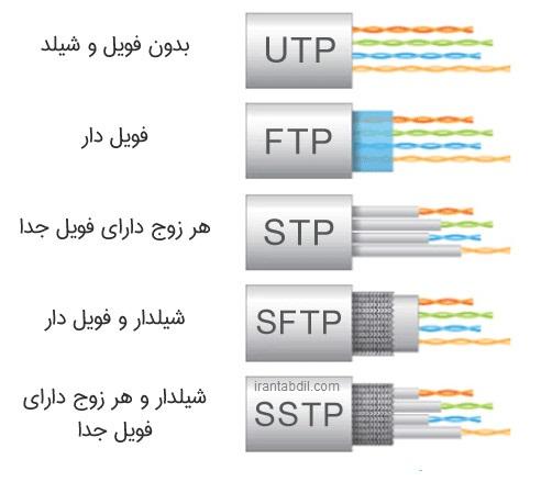 انواع کابل شبکه,فرقت کت 6 و کت 5,انواع روکش کابل شبکه