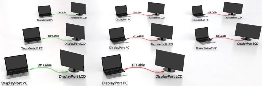 تفاوت مینی دیسپلی و تاندر بولت,mini display port vs thunderbolt