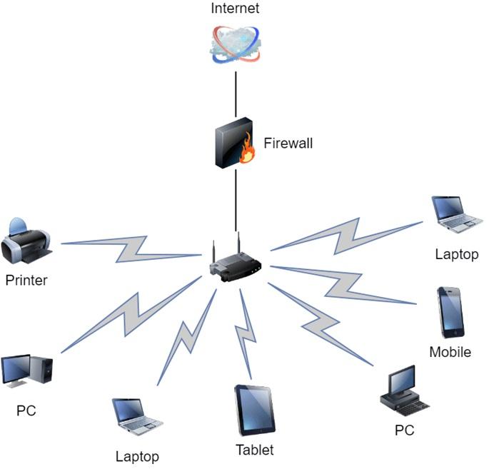 مزایای و معایب استفاده از شبکه های کامپیوتری