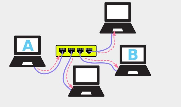 آشنایی با مبانی اولیه شبکه های کامپیوتری
